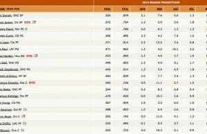 2015 Fantasy Basketball Player Rankings