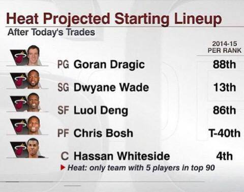 Heat Projected Starting Five