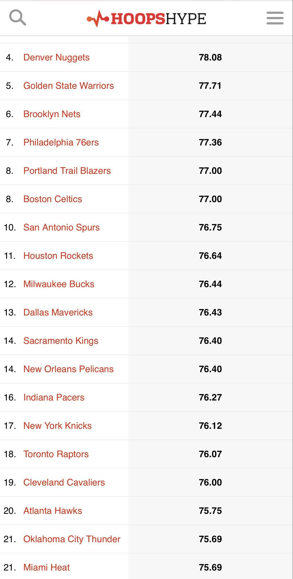 NBA 2K20 Team Ratings