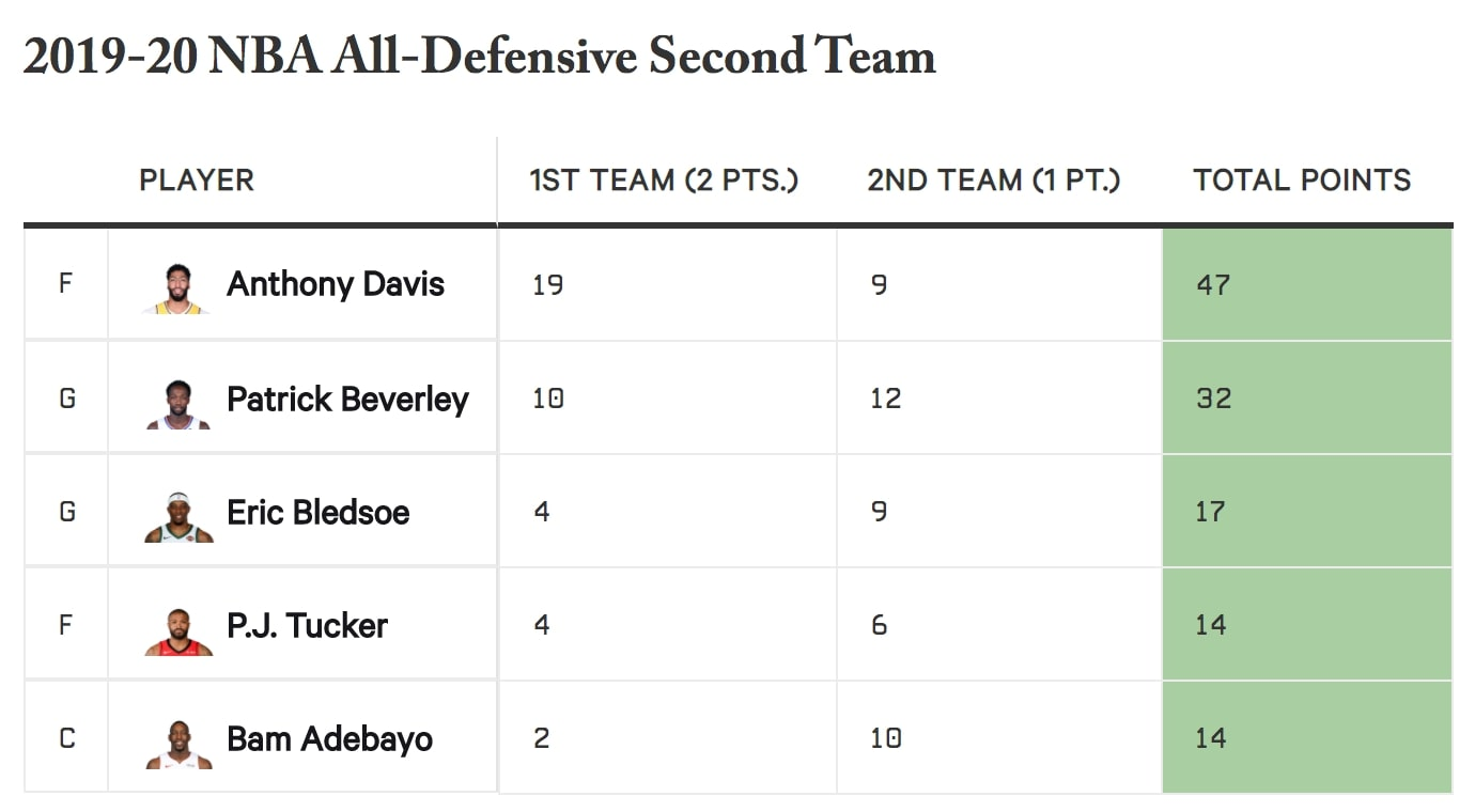 NBA All-Defense